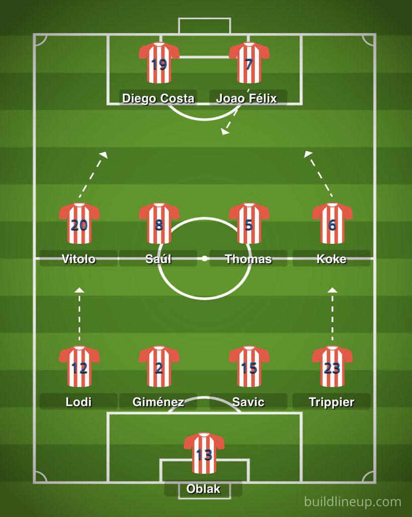scouting atleti madrid liga 2019-2020