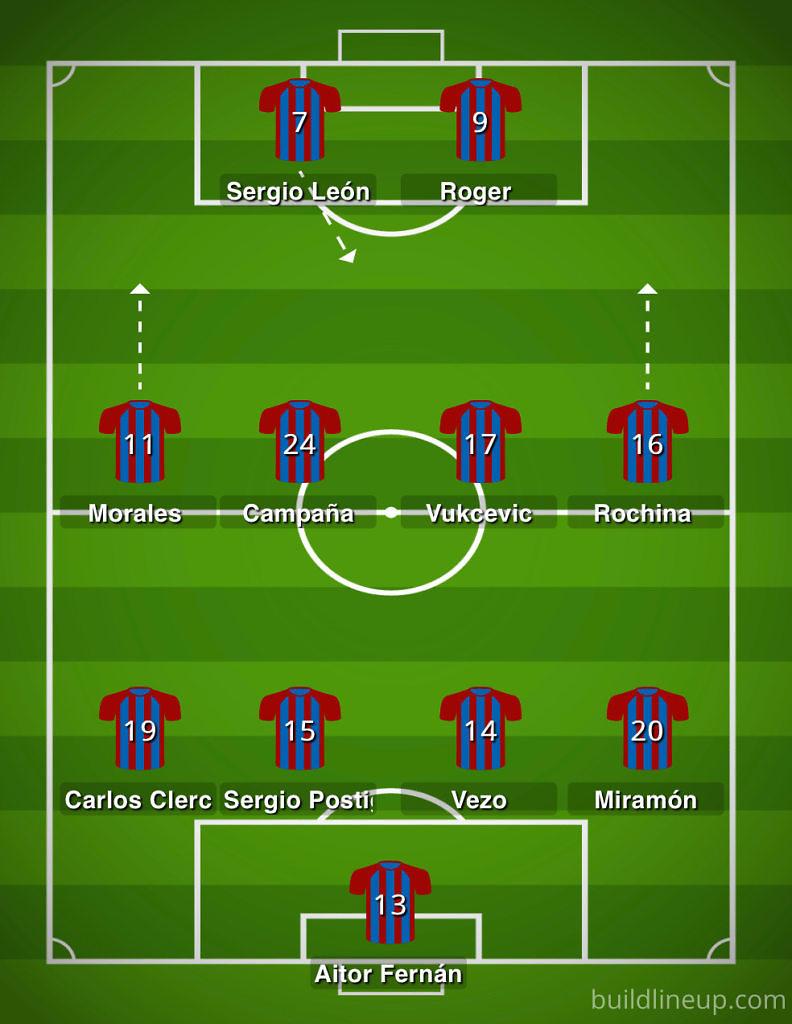 Scouting Levante UD Real Madrid liga 2019-2020
