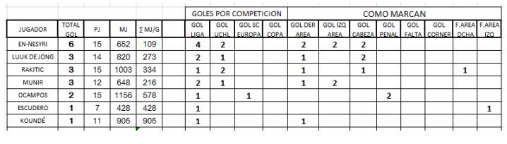 scouting sevilla goleadores