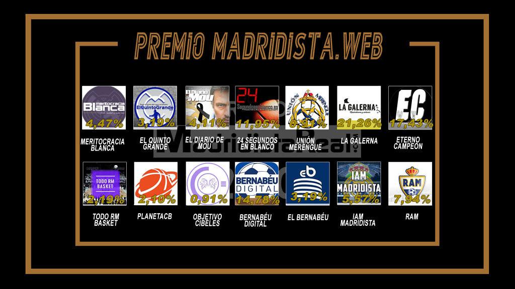 premio madridista web 2020