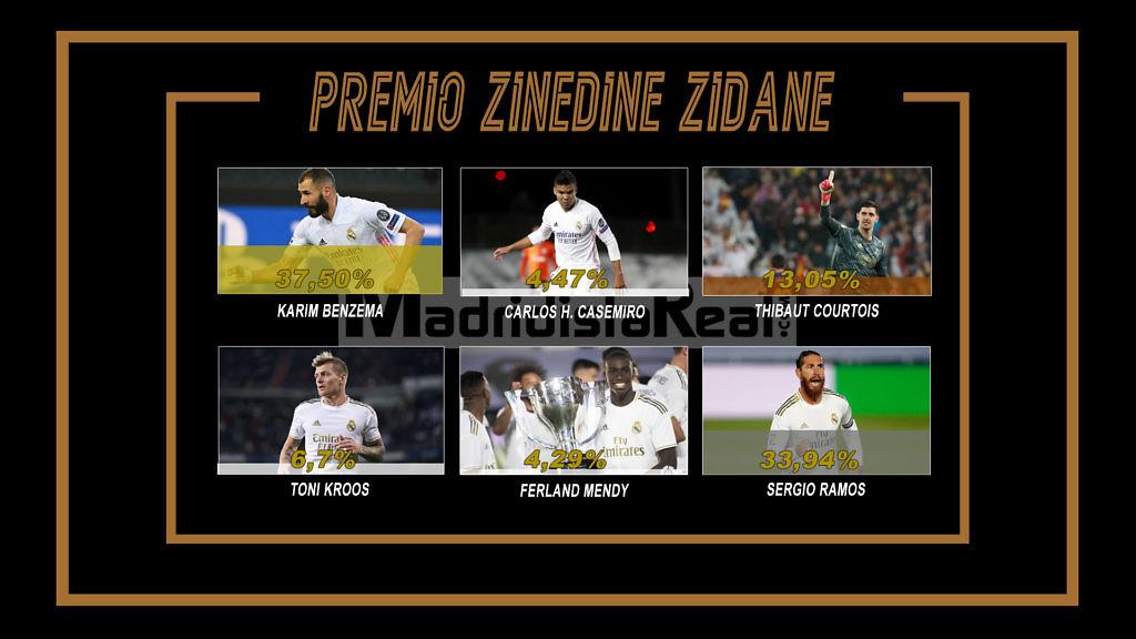 premio zidane 2020